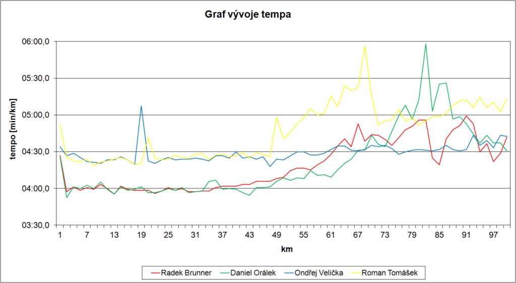 Graf vývoje tempa