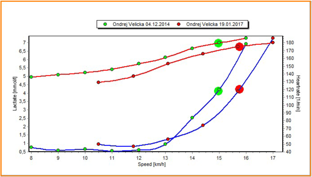 Srovnání mých výsledků testů laktátové křivky