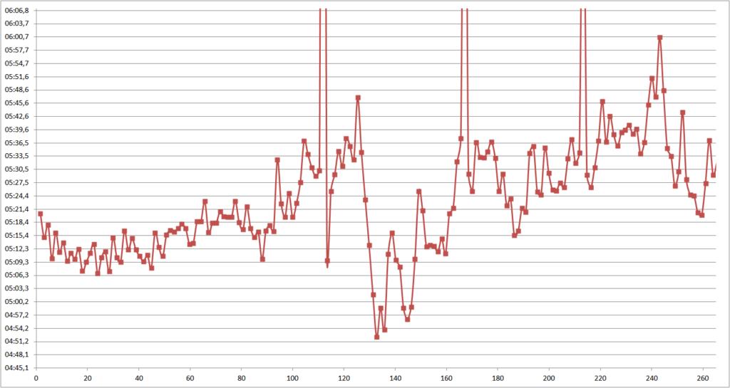 Graf vývoje tempa, osa X kilometry, osa Y tempo min/km.