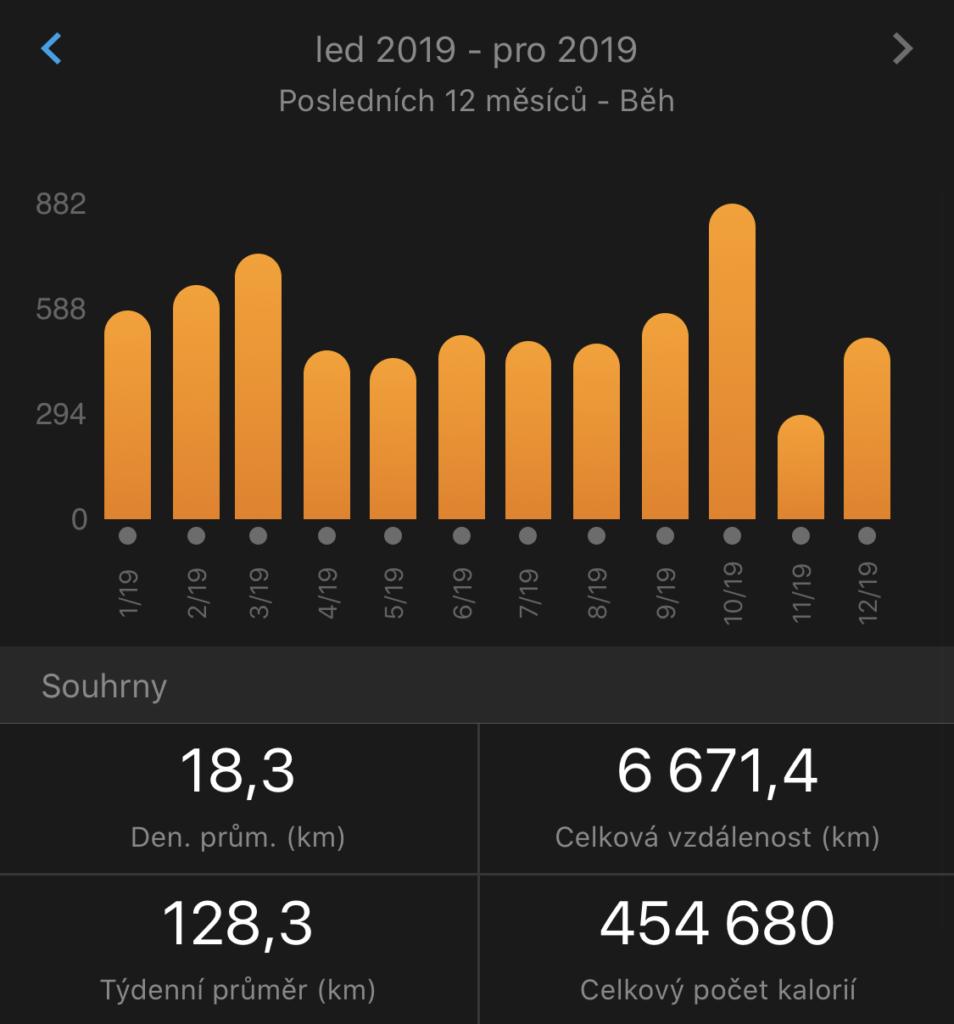 Přehled naběhaných kilometrů po měsících.