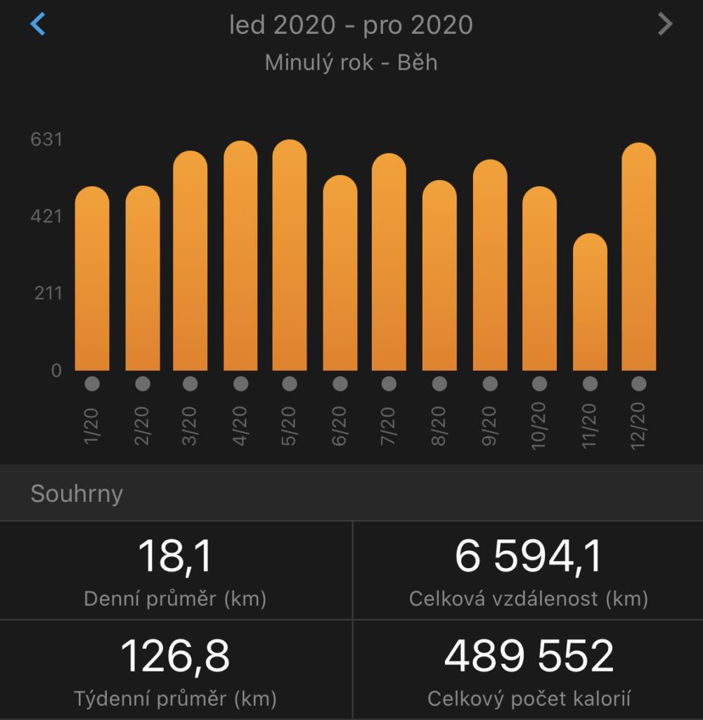 Přehled naběhaných kilometrů po měsících